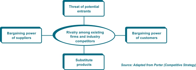 Cash is king how bargaining power can influence your for Porter 5 forces reference
